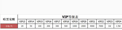 【暗黑觉醒】VIP表