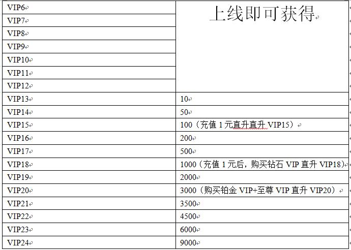 【完美红颜(送1000元充值)】VIP表