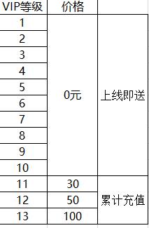 【王者永恒(神将百抽版)】VIP表