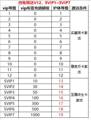 【天神战(超V)】VIP表