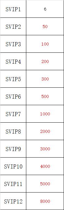 【决战三国】VIP表